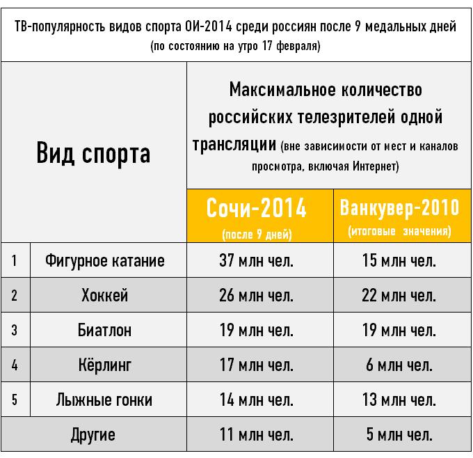 ТВ-популярность видов спорт ОИ-2014 среди россиян после 9 медальных дней (по состоянию на утро 17 февраля)