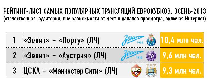 Рейтинг-лист самых популярных трансляций Еврокубков. Осень-2013