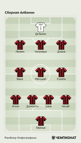 Оптимальный состав сборной Албании