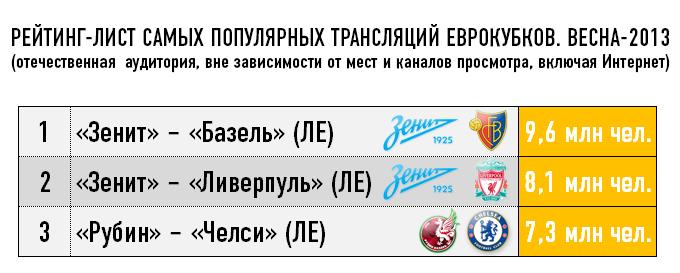 Рейтинг-лист самых популярных трансляций Еврокубков. Весна- 2013
