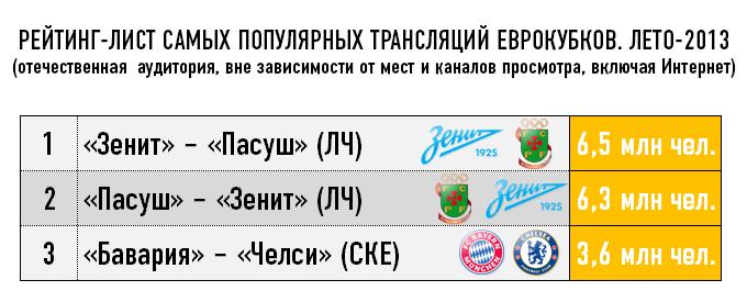 Рейтинг-лист самых популярных трансляций Еврокубков. Лето-2013