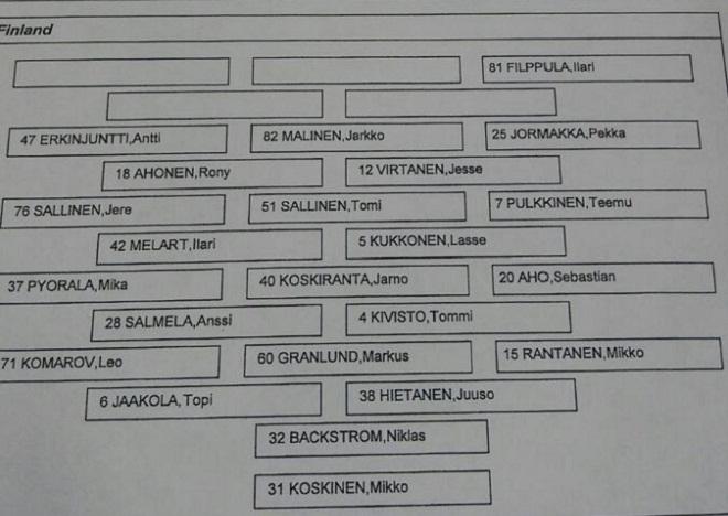 Состав сборной Финляндии