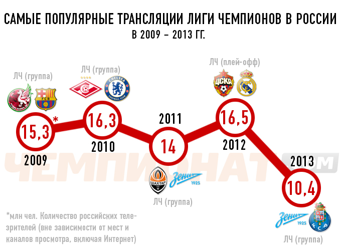 Самые популярные трансляции Лиги чемпионов в России в 2009 – 2013 гг.