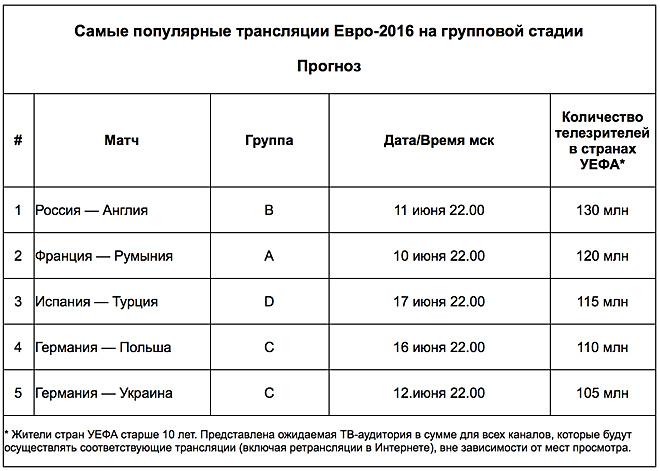 Самые популярные трансляции Евро-2016 на групповой стадии