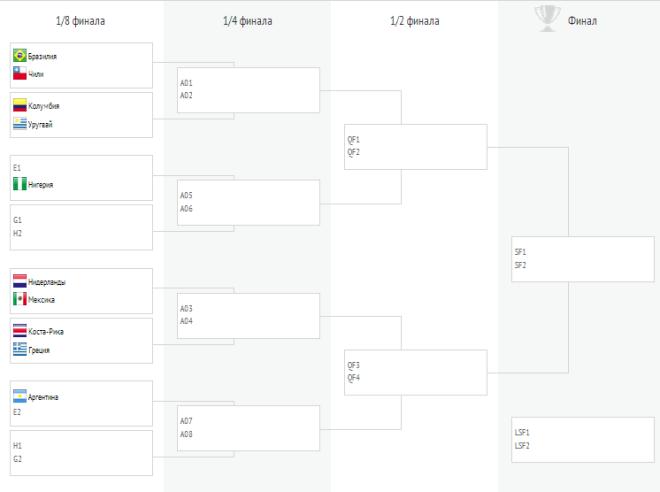 Сетка плей-офф ЧМ-2014