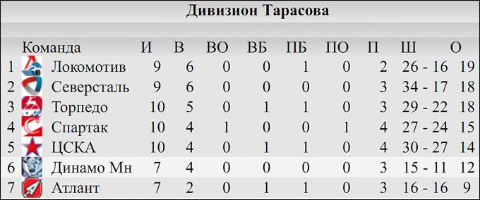 КХЛ. Итоги межсезонья. Запад. Дивизион Тарасова.