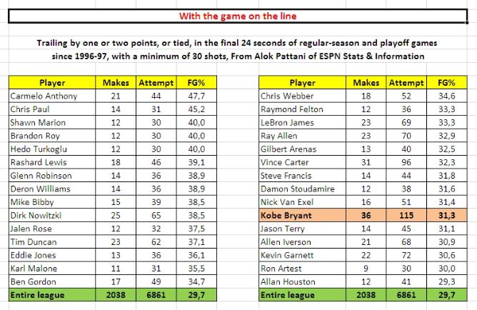Статистика лучших клатч-снайперов НБА