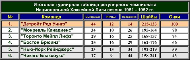 История Кубка Стэнли. Часть 60. 1951-52. Турнирная таблица регулярного чемпионата.