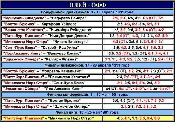Таблица плей-офф розыгрыша Кубка Стэнли 1991 года.