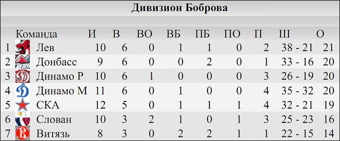 КХЛ. Итоги межсезонья. Запад. Дивизион Боброва