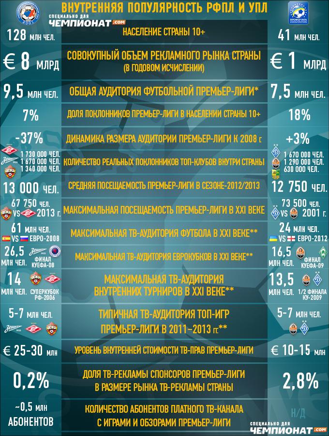 Внутренняя популярность УПЛ и РФПЛ (по состоянию на начало августа-2013)