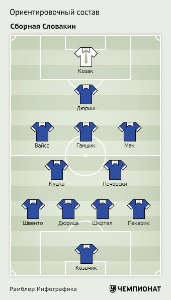 Ориентировочный состав сборной Словакии на Евро-2016