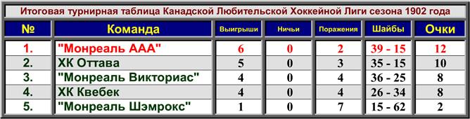 История Кубка Стэнли. Сезон 1901/02. Таблица сезона CAHL.