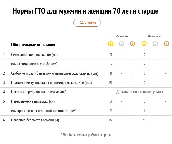 Таблицы с действующими нормативами ГТО 2015 для взрослых (мужчин и женщин)