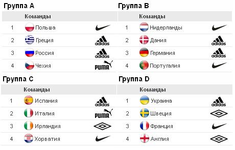 Сборные Евро-2012 и марки их экипировщиков