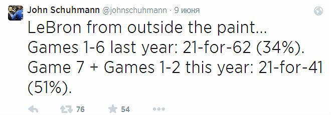 Леброн Джеймс реализовал из-за пределов «краски» в последнем матче прошлогодней серии и двух стартовых нынешней 21 из 41 (51%) бросок с игры.