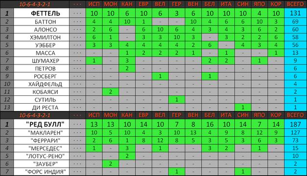 Зачёт чемпионата мира по классической системе начисления очков (10-6-4-3-2-1)