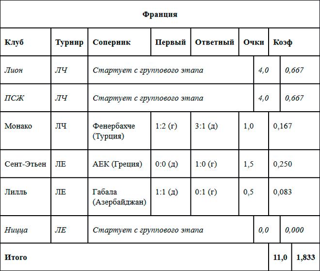 Таблица коэффициентов УЕФА. Франция