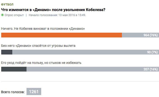Что изменится в «Динамо» после увольнения Кобелева?
