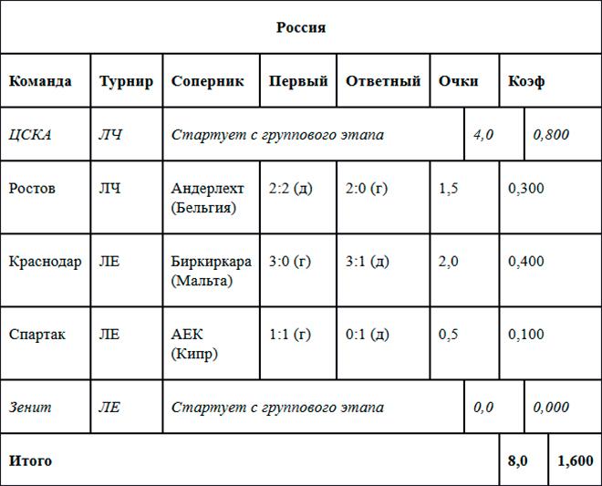 Таблица коэффициентов УЕФА. Россия
