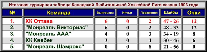 История Кубка Стэнли. Сезон 1902/03. Таблица сезона