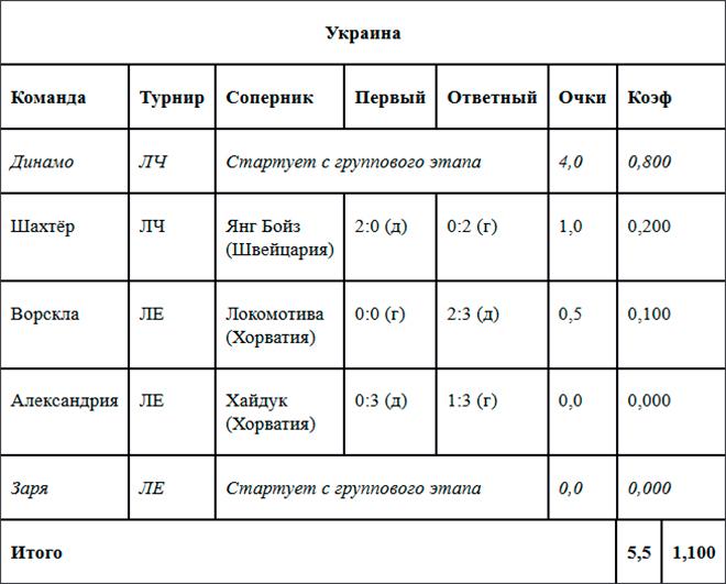 Таблица коэффициентов УЕФА. Украина