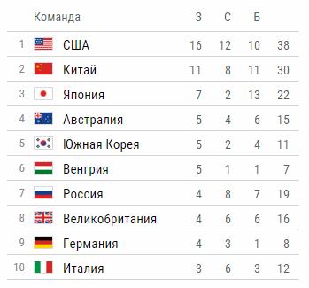 Таблица медалей перед 7-м игровым днём