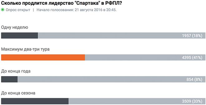 Вопрос дня. «Спартак» на первом месте - всерьёз и надолго?