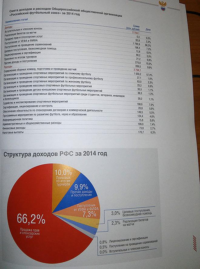 Отчёт по бюджету РФС за 2014 год