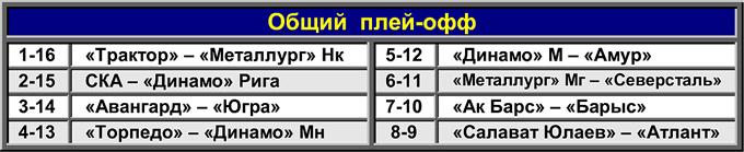 Таблица 1. Общий плей-офф