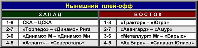 Таблица 2. Настоящий плей-офф