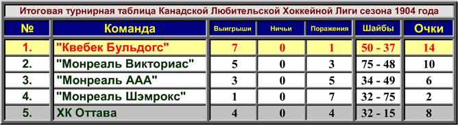 История Кубка Стэнли. Сезон 1903/04. Таблица сезона.