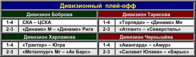 Таблица 4. Дивизионный плей-офф