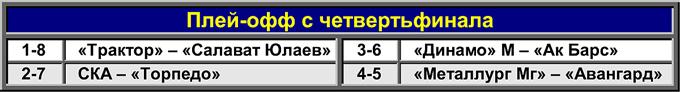 Таблица 5. Плей-офф с четвертьфинала