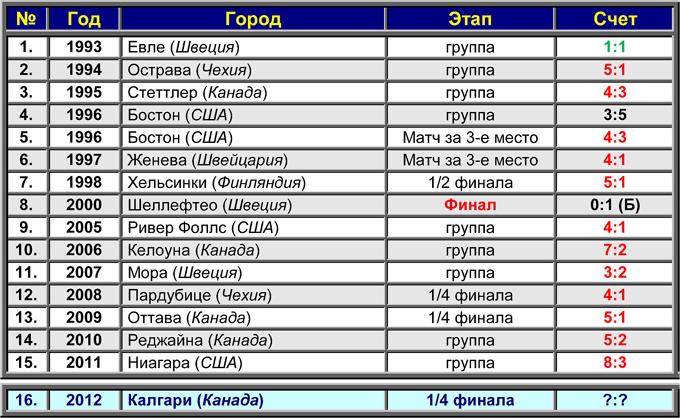 Россия (СССР) против Чехии (ЧССР) на молодежных чемпионатах мира