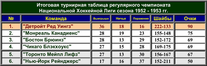 История Кубка Стэнли. Часть 61. 1952-1953. Турнирная таблица регулярного чемпионата.