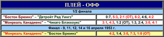 История Кубка Стэнли. Часть 61. 1952-1953. Таблица плей-офф.