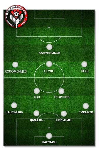 «Амкар-2014»: оптимальный состав