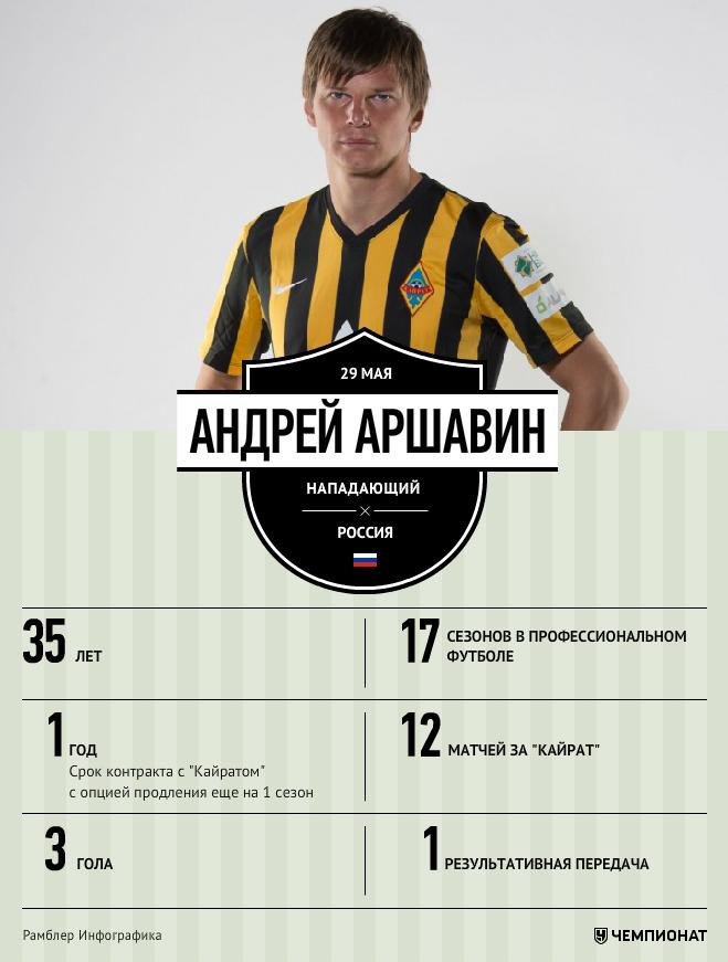 Андрей Аршавин в цифрах