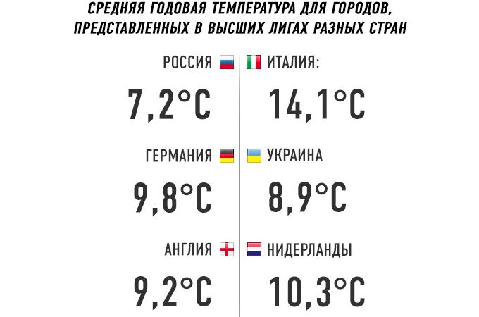 Средняя годовая температура для городов, представленных в футбольных лигах своих стран