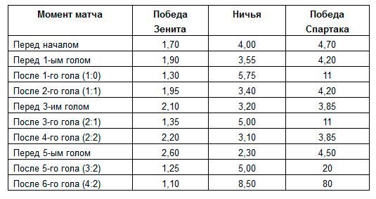 График изменения коэффициентов на матч «Зенит» — «Спартак» в режиме «лайв»