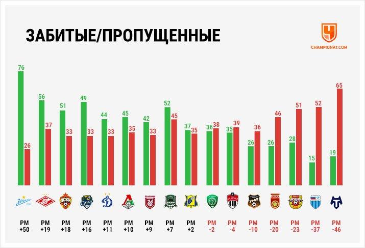 Главные цифры РПЛ сезона-2020/2021. «Зенит» и Дзюба – лучшие!