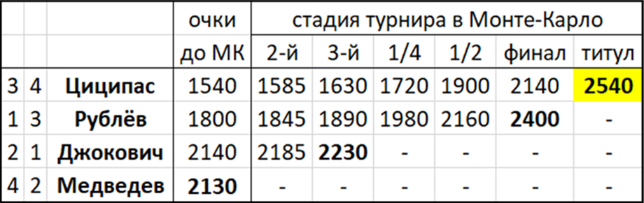 Андрей Рублёв уступил Циципасу в финале «Мастерса» в Монте-Карло, но обошёл Федерера в рейтинге и стал 7-й ракеткой мира
