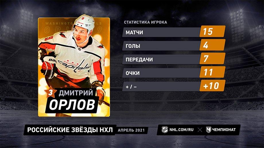 Панарин и Капризов бьют рекорды, Орлов в ударе. Российские звёзды месяца в НХЛ