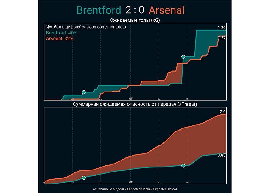«Арсенал» пропустил чудной гол и влетел дебютанту. Фаны «Брентфорда» рыдают от счастья!