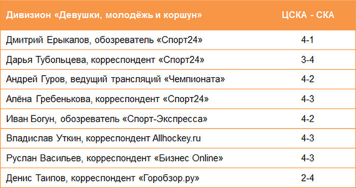 У СКА мало шансов, а в «Авангард» верят лишь 2 человека из 32! Прогнозы на плей-офф КХЛ