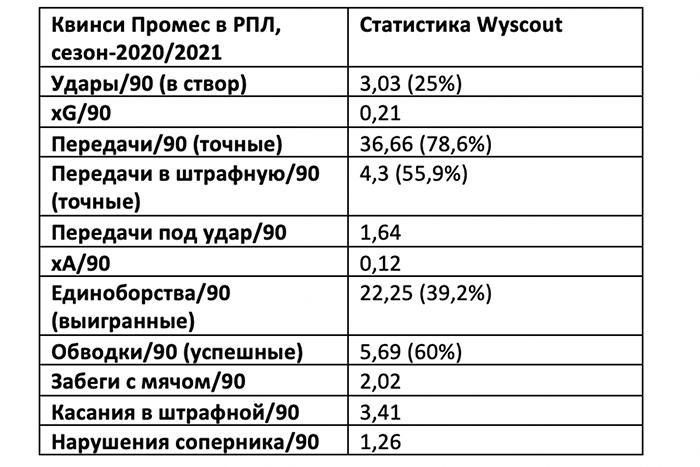 Промес не улучшил структуру «Спартака». В следующем сезоне команде нужна новая «десятка»
