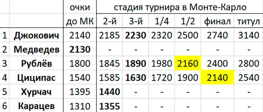Пока Медведев борется с коронавирусом, Надаль и Рублёв примеряются к его 2-му месту