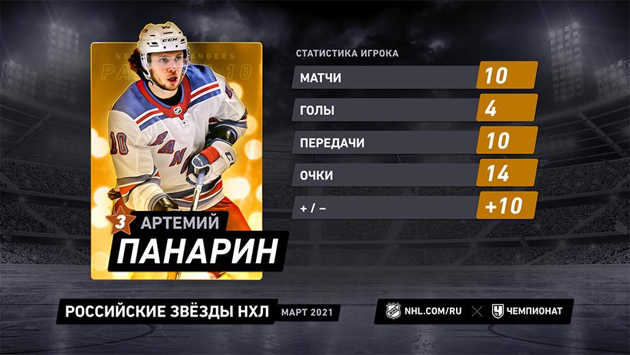Овечкин и Панарин разрывали, но круче всех был Бучневич. Российские звёзды месяца в НХЛ