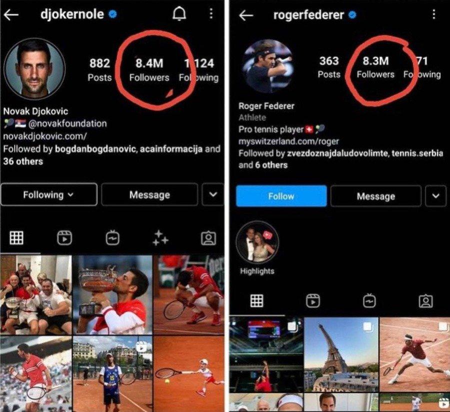 Джокович обошёл Федерера по числу подписчиков в «Инстаграме» после победы в финале «РГ»
